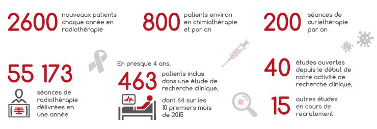 Institut de cancérologie Bourgogne Dijon